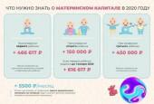 С 1 января размер материнского капитала увеличен до 466 617 рублей